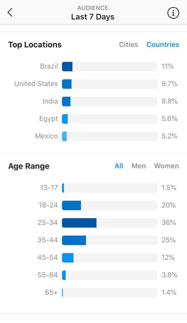 Sexy IG account for sale statistics