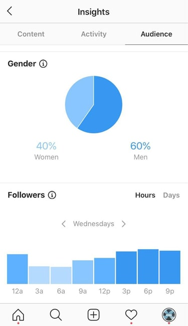 Architecture Instagram account for sale statistic