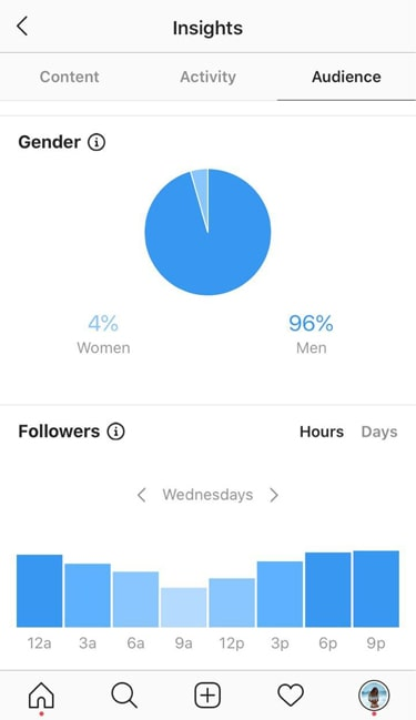 Hot girl IG account with 82k followers statistics