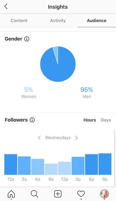 Girls IG account with 110k followers statistics
