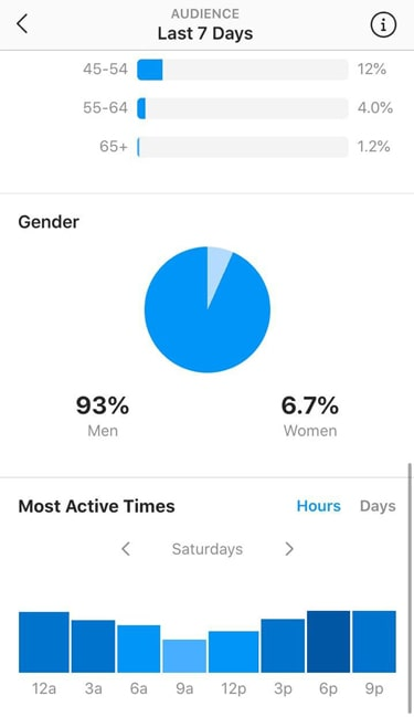 Hot girls IG account with 6k followers statistics